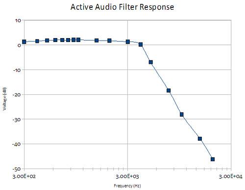 New Willamette AF Filter Response