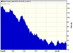 Brent crude oil price