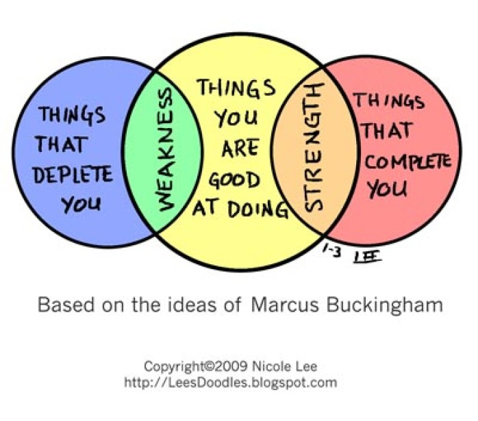 Image result for How to Play to Your Strengths