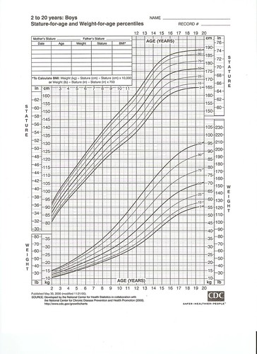 Practicaldad guide to the growth chart also  practical dad rh