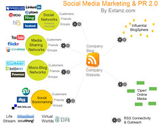 Social Media Marketing & PR 2.0 by Extanz.com