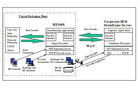 mainframe architecture diagram electric boiler wiring diagrams sample system blueprint section 5 application