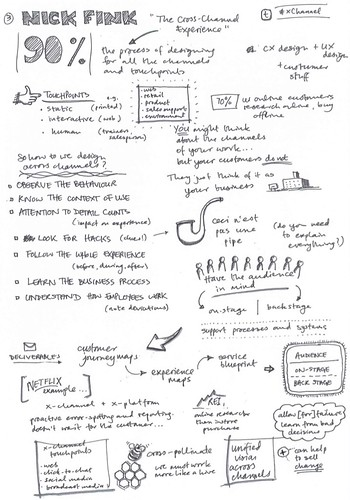 "My sketchnotes form Nick Finck's UXLx 2011 talk, ""The Cross-Channel Experience"""