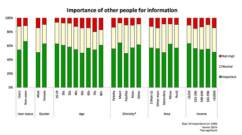 Importance of other people for information (NZ)