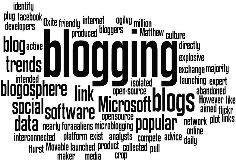 Delicious blogging