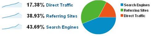 LetsGoSago.net Traffic Share