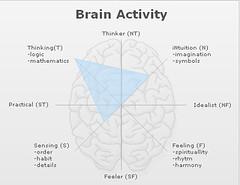 Online/Offline Personality