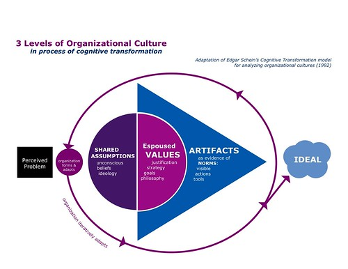 3 Levels of Organization Culture (Schein by MizzD, on Flickr