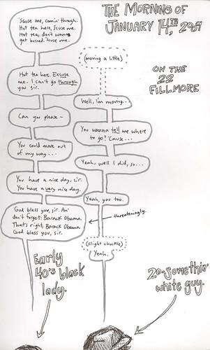 22 Fillmore Story