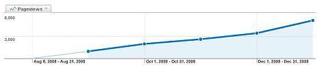 LetsGoSago.net Pageview Chart