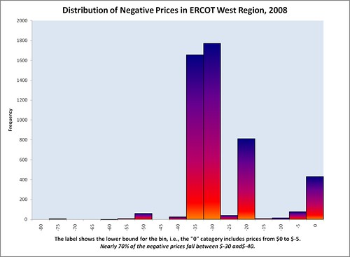 Frequency of negative prices by price bin, ERCOT West, 2008