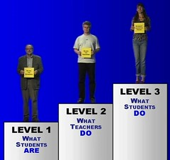 Levels of thinking about learning and teaching