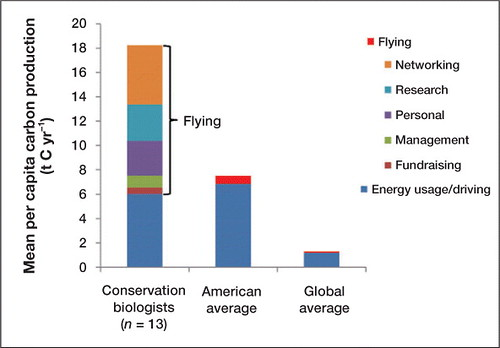 Why do we fly? Ecologists' sins of emission