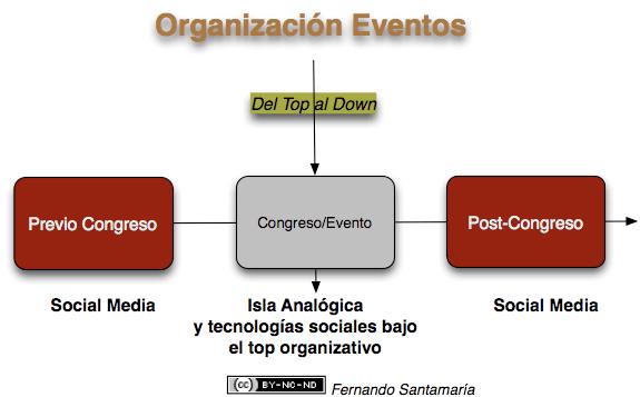 Organización_congresos