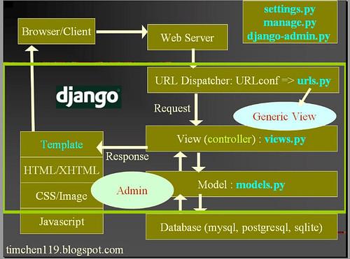django (by appleboy46)