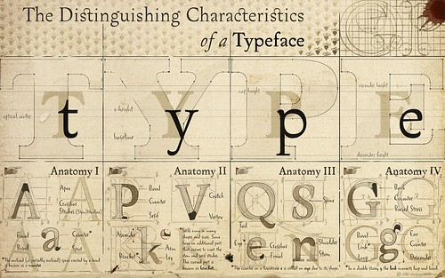 The Characteristics of a Typeface (for widescreen displays)