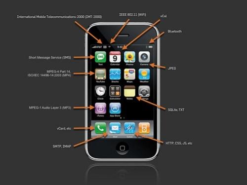 iPhone Standards
