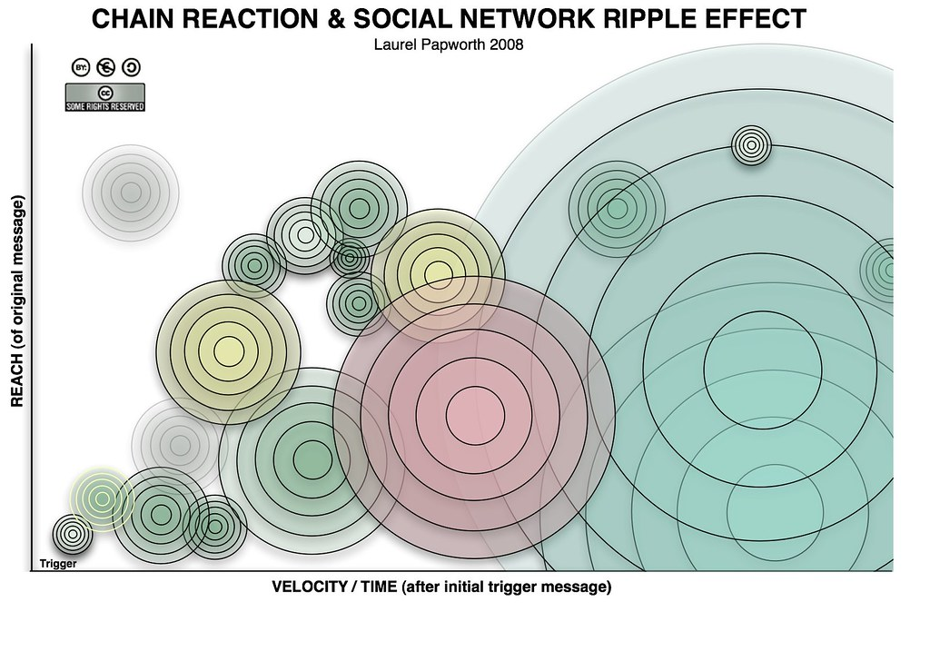 Chain Reaction over time in social networks