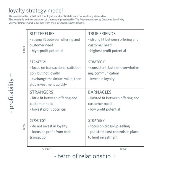loyaltystrategymodel