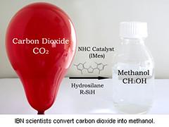 CO2 into Methanol