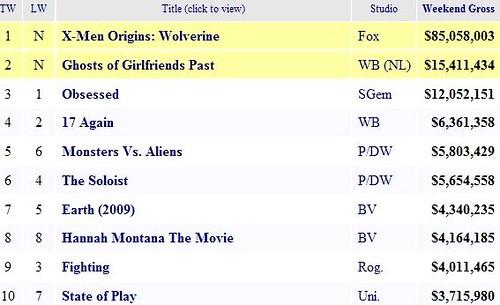 box office may por ti.