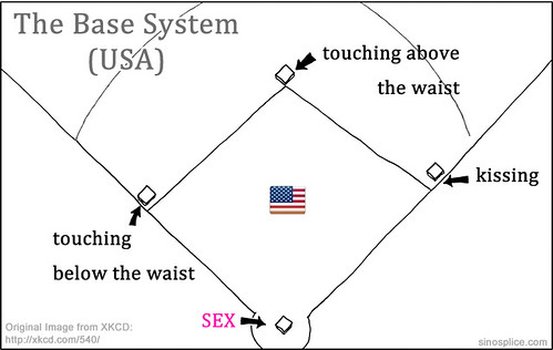 In dating what do the bases mean
