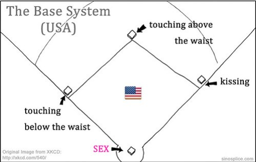 what is second and third base in dating