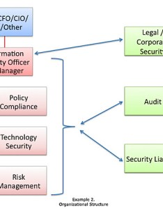 Slide  also zen one thoughts on it security organizational structure rh blog zenone