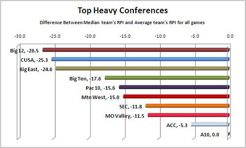 top heavy conferences