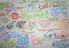 software reuse mindmap