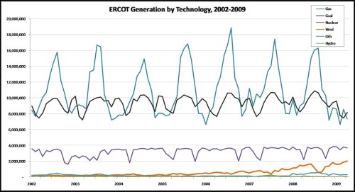 ERCOT_Generation_by_Technology_2002_2009