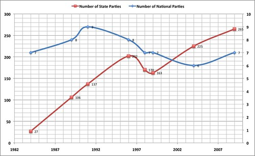 Contesting political parties - trend in last 20 years