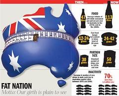 graphic of fat Australia