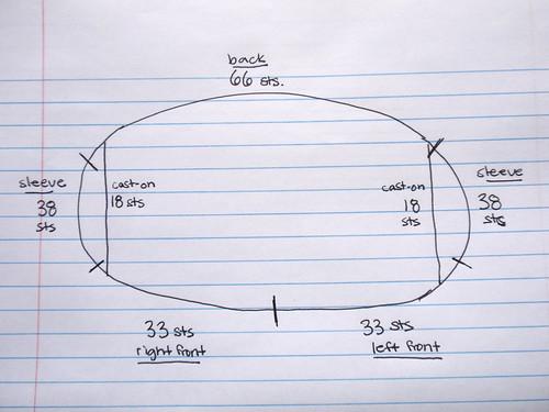 yoke chart