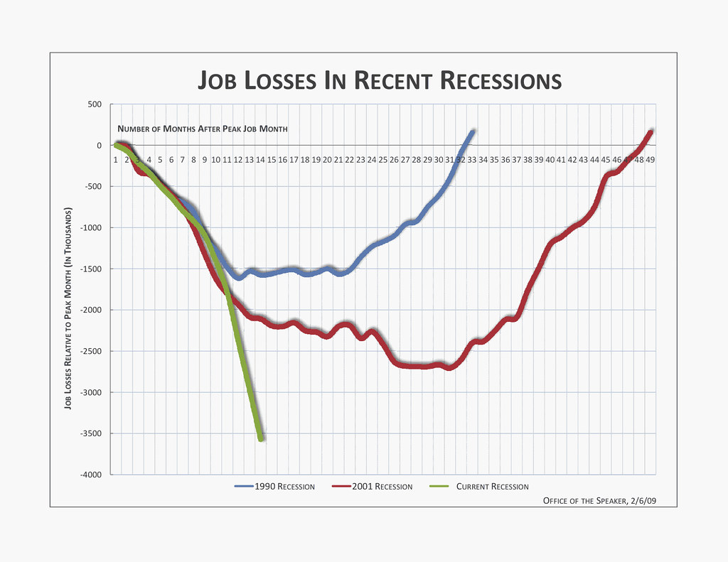 job losses graph 1991 to now