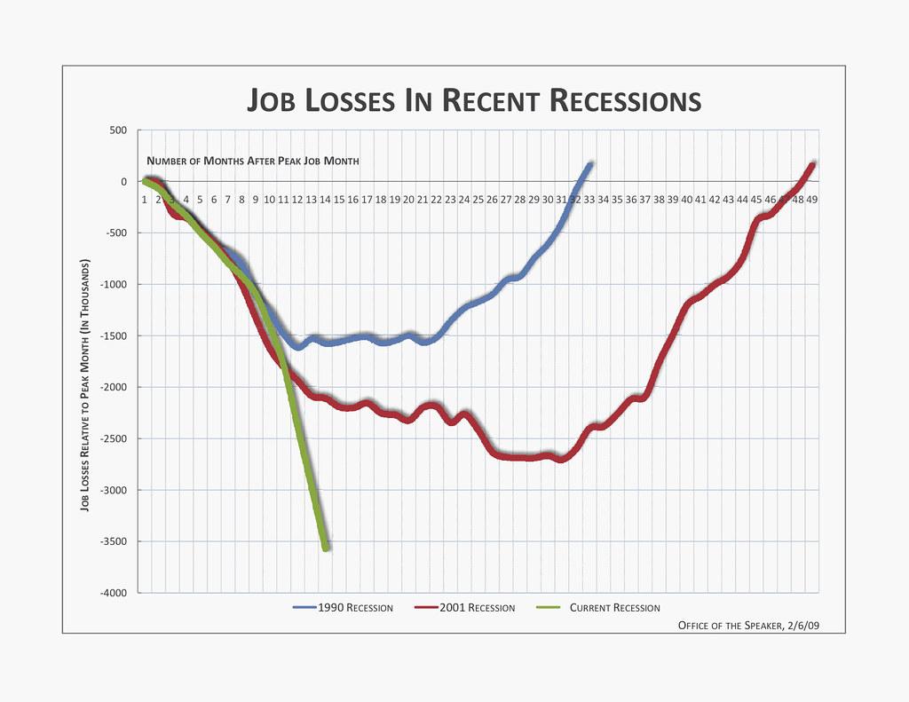 job losses graph 1991 to now