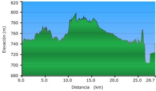 Perfil de la ruta por la via pecuaria entre Villalbón y Fuentes de Valdepero