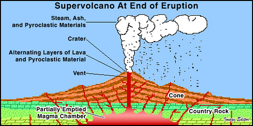 Supervolcano At End of Eruption
