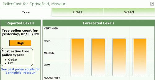 Pollen Level