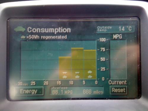 Devilishly good fuel economy