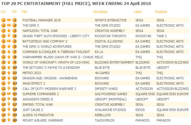 UK: Top 20 PC Games Chart ending April 24, 2010