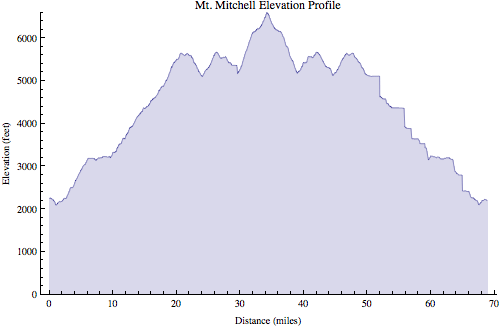 Mt Mitchell profile