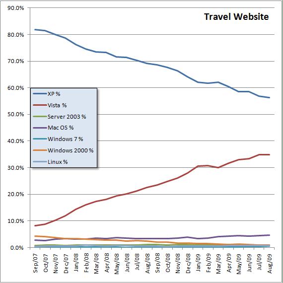 Travel-2yr-OS