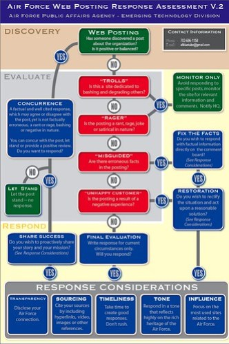 USAF blogger relations flow diagram