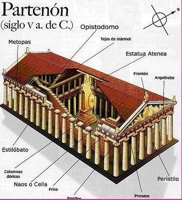 alzado y sección del Partenón