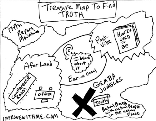 drawing  treasure map to find truth