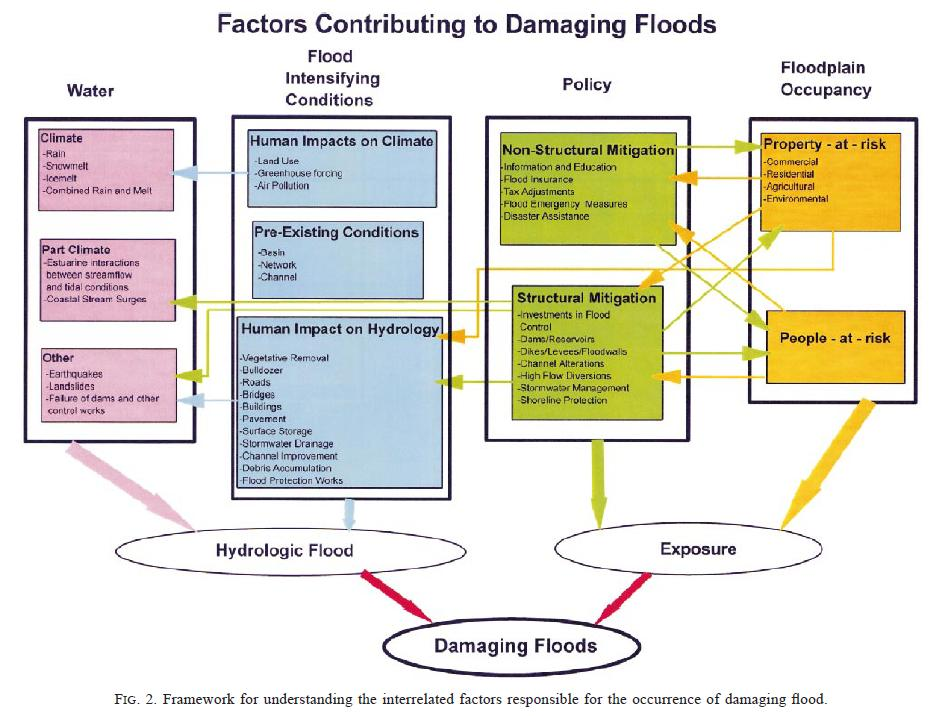 Flood Damage Cycle