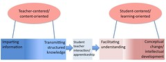 Kember categorisation model of conceptions of teaching