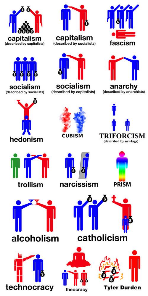 Capitalismo, socialismo, etc
