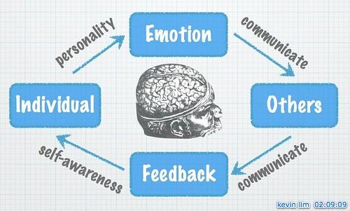 Humans = Emotion Machine